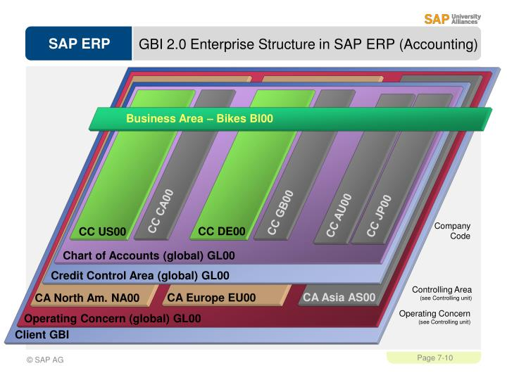 GBI 2.0 Enterprise Structure in SAP ERP (Accounting)
