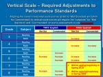 vertical scale required adjustments to performance standards