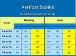 vertical scales