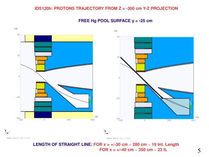 IDS120h: PROTONS TRAJECTORY FROM Z = -300 cm Y-Z PROJECTION