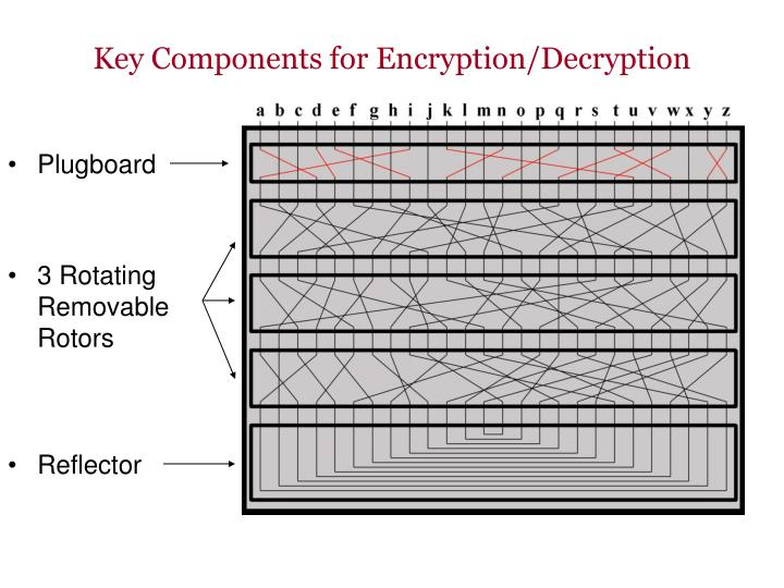 Key components for encryption decryption