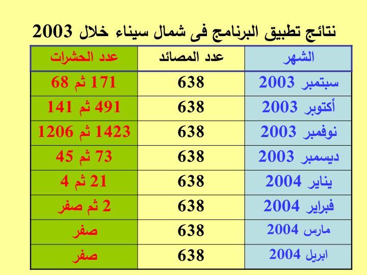 نتائج تطبيق البرنامج فى شمال سيناء خلال 2003