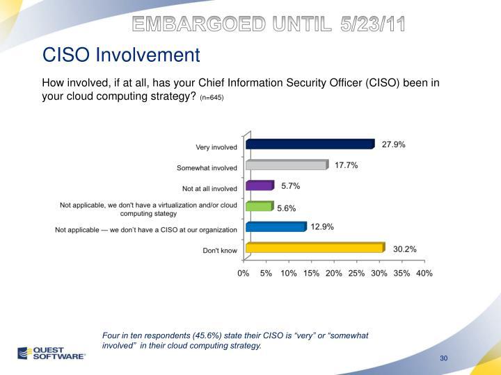 CISO Involvement