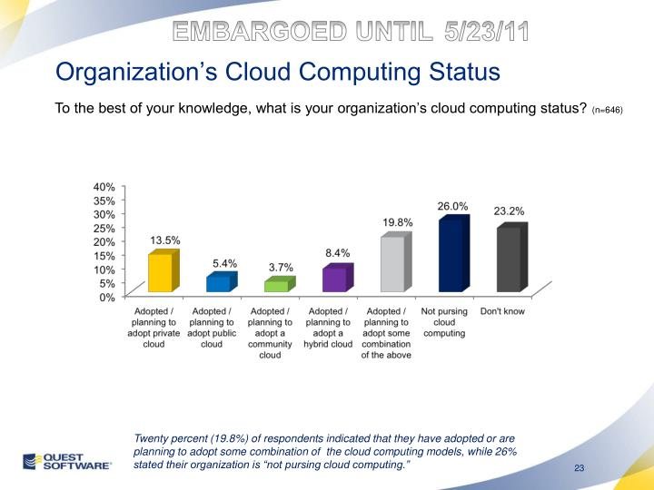 Organization's Cloud Computing Status