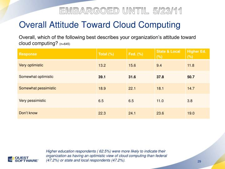 Overall Attitude Toward Cloud Computing