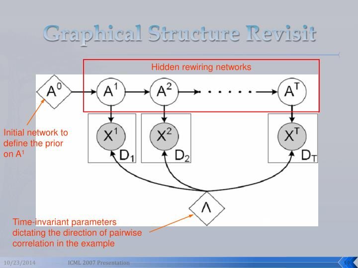 Graphical Structure Revisit