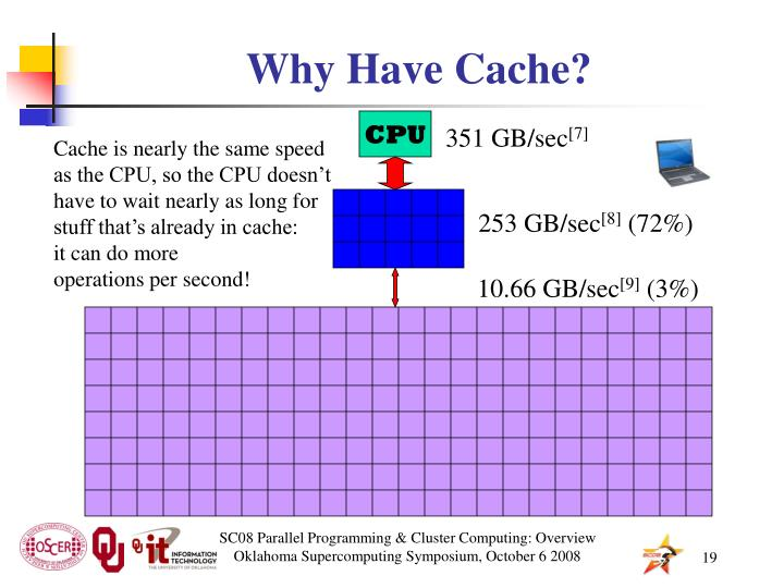 Why Have Cache?