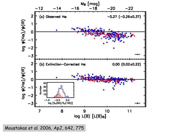 Moustakas et al. 2006, ApJ, 642, 775