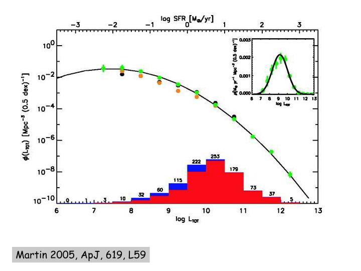 Martin 2005, ApJ, 619, L59