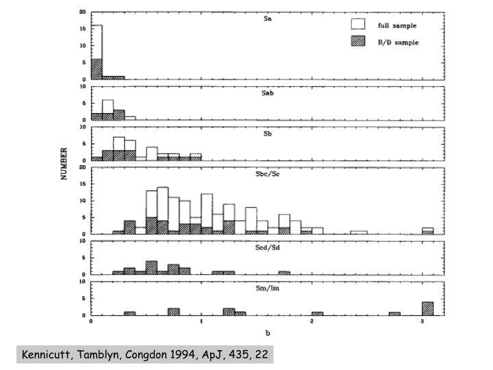 Kennicutt, Tamblyn, Congdon 1994, ApJ, 435, 22