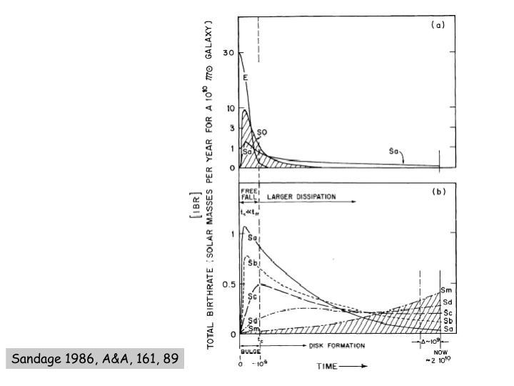 Sandage 1986, A&A, 161, 89