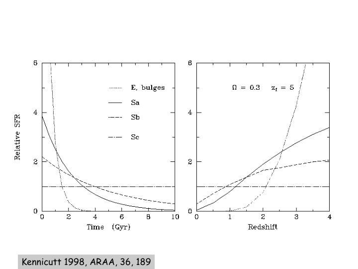 Kennicutt 1998, ARAA, 36, 189