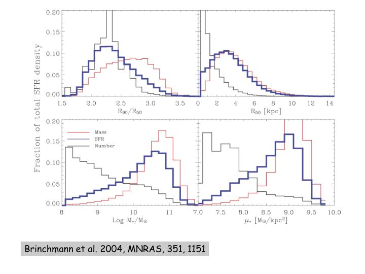 Brinchmann et al. 2004, MNRAS, 351, 1151
