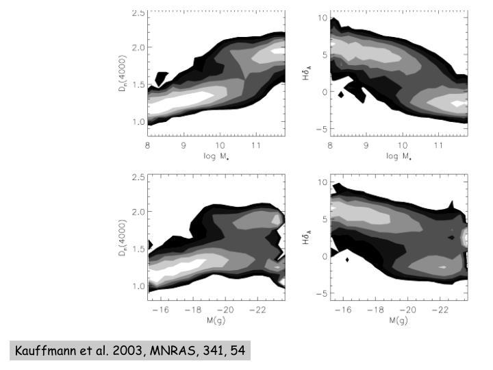 Kauffmann et al. 2003, MNRAS, 341, 54