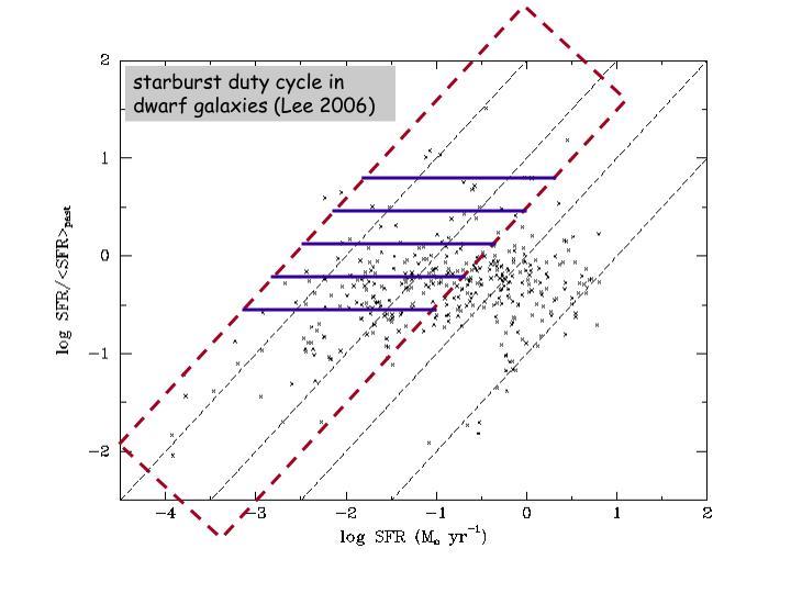 starburst duty cycle in dwarf galaxies (Lee 2006)