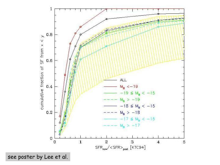 see poster by Lee et al.