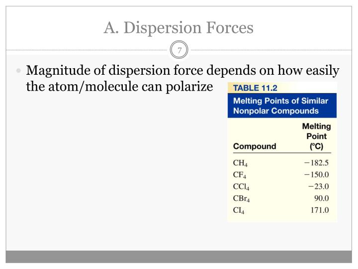 A. Dispersion Forces