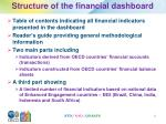 structure of the financial dashboard