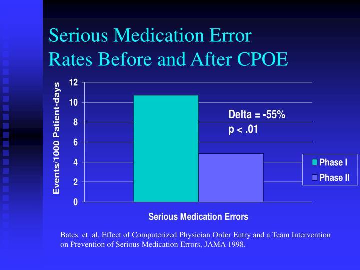 Serious Medication Error