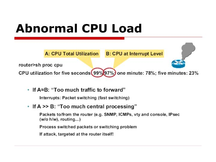 Abnormal CPU Load