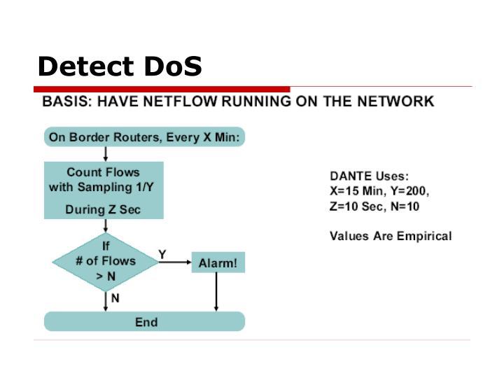 Detect DoS