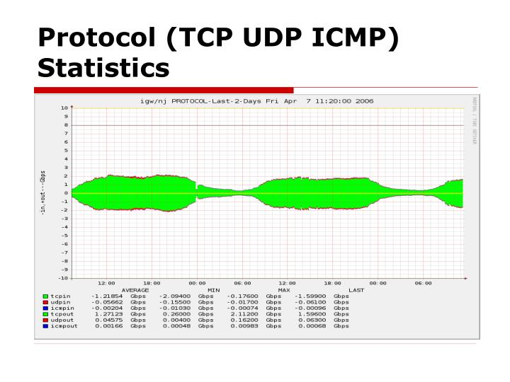 Protocol (TCP UDP ICMP) Statistics