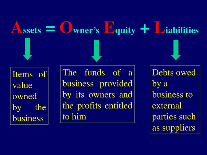 The funds of a business provided  by its owners and the profits entitled to him