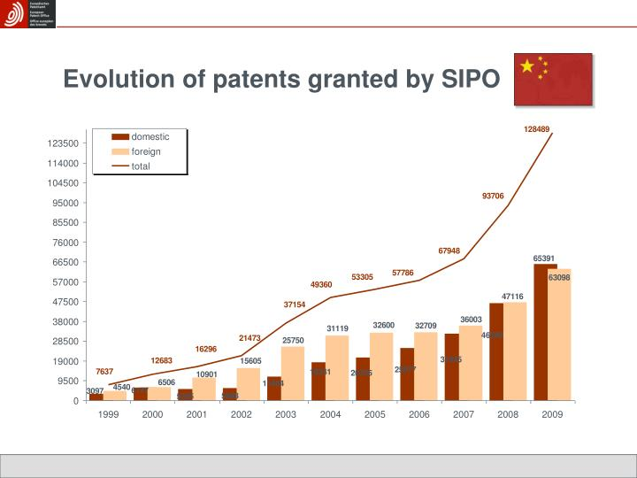 Evolution of patents granted by SIPO