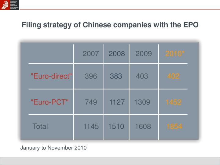 Filing strategy of Chinese companies with the EPO