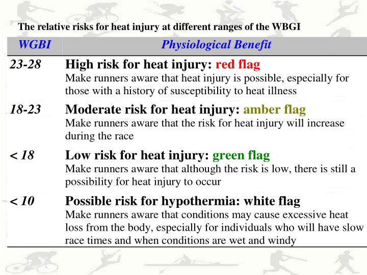 The relative risks for heat injury at different ranges of the WBGI