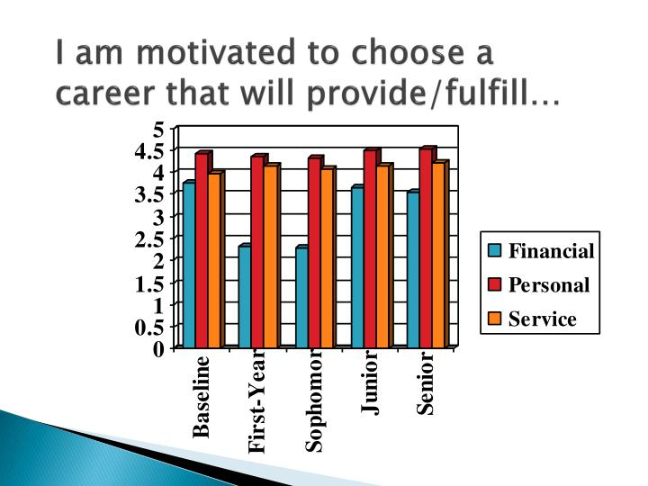 I am motivated to choose a career that will provide/fulfill…
