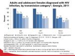 a dults and adolescent females diagnosed with hiv infection by transmission category georgia 2011