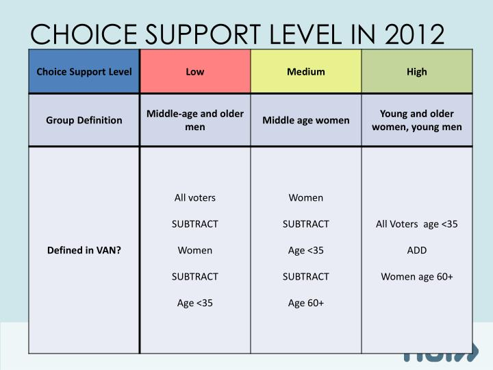 Choice Support Level in 2012