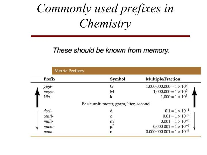 Commonly used prefixes in Chemistry