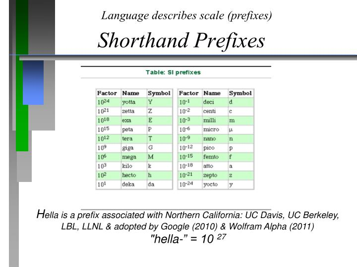 Language describes scale (prefixes)