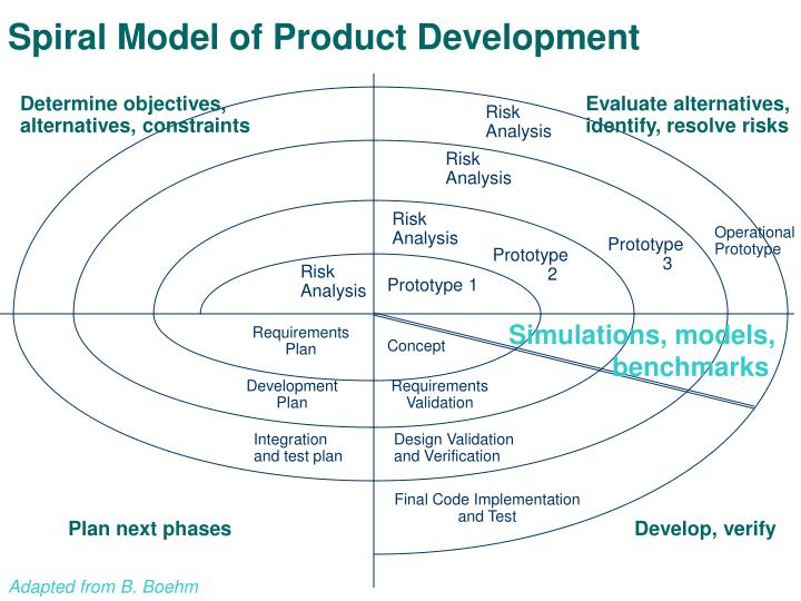Spiral model of product development