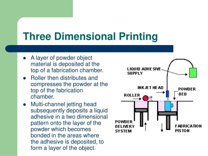 Three Dimensional Printing