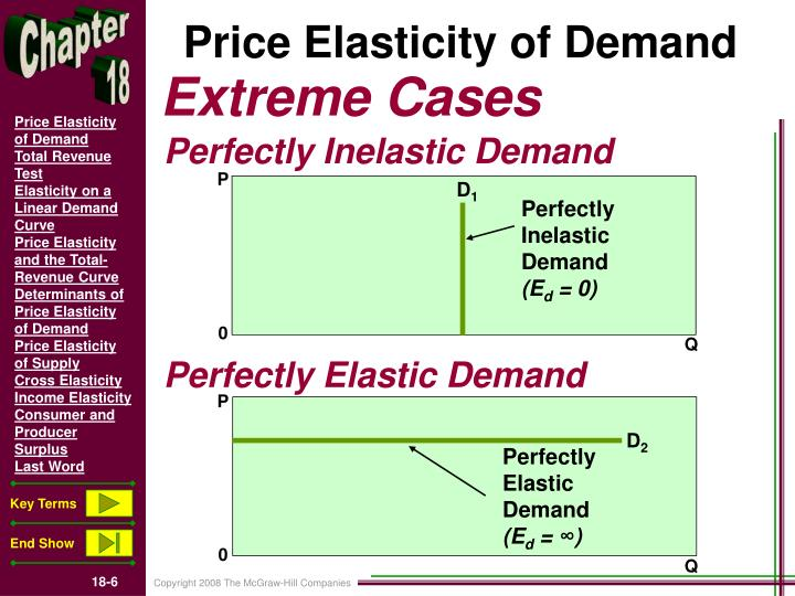 price elasticity of demand and supply of iphone Price of elasticity of demand is measured by percentage change in quantity demanded divided by the percentage change in price (moffatt, aboutcom economics: price elasticity of demand, 2013) this entails that the percentage change in quantity demand can be affected by the percentage change in price for a good.