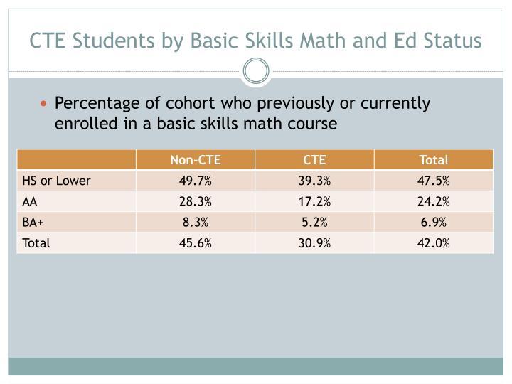 CTE Students by Basic Skills Math and Ed Status