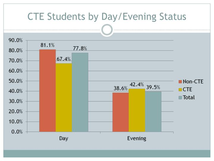 CTE Students by Day/Evening Status