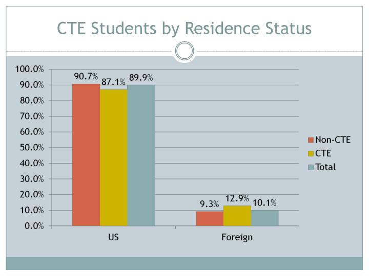 CTE Students by Residence Status