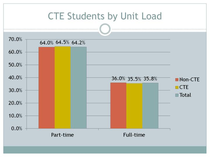 CTE Students by Unit Load