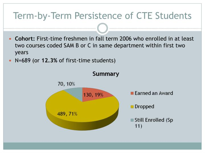 Term-by-Term Persistence of CTE Students