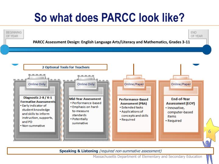 So what does PARCC look like?