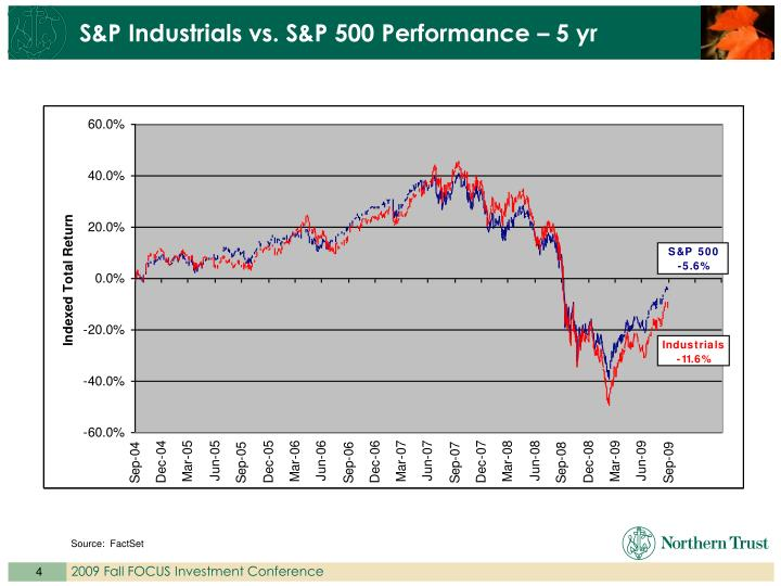 S&P Industrials vs. S&P 500 Performance – 5 yr