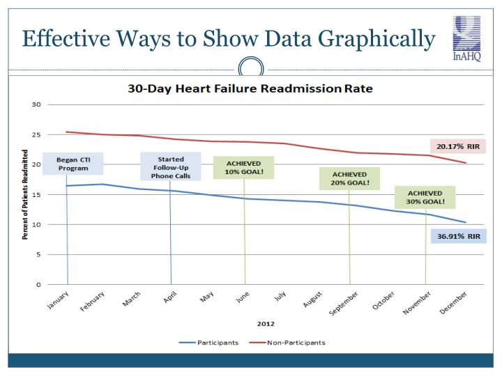Effective Ways to Show Data Graphically