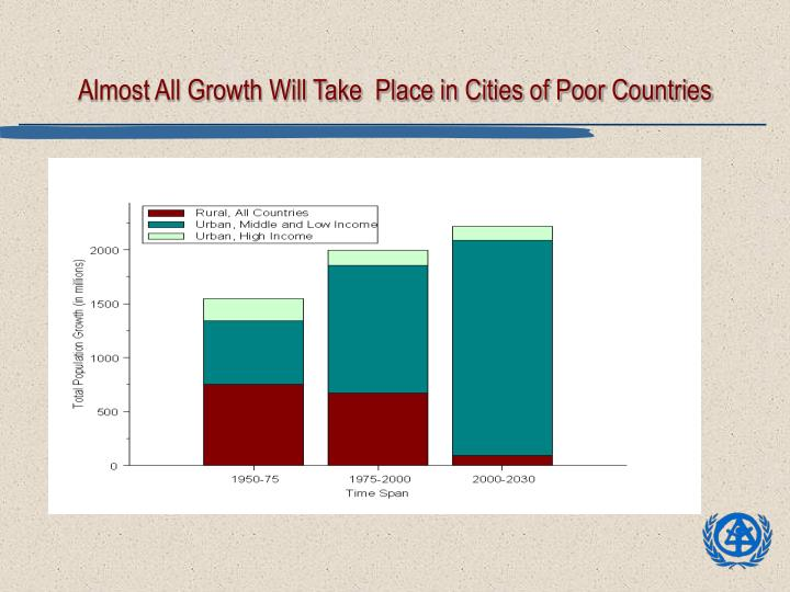 Almost all growth will take place in cities of poor countries