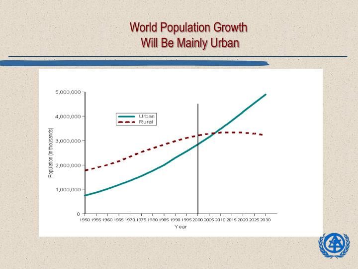 World population growth will be mainly urban