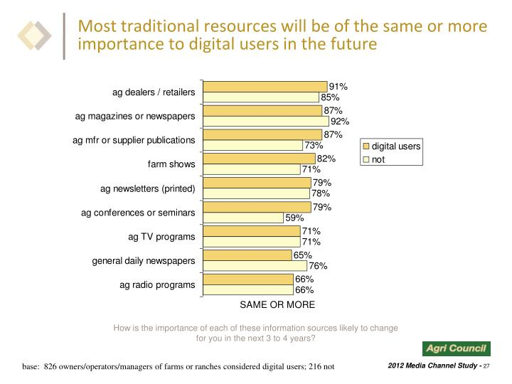 Most traditional resources will be of the same or more importance to digital users in the future
