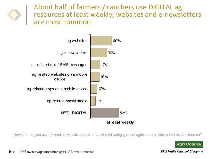 About half of farmers / ranchers use DIGITAL ag resources at least weekly; websites and e-newsletters are most common